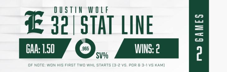 GOTW_WK6_Wolf_Stats