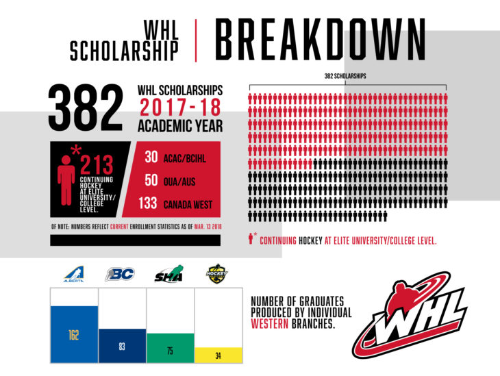 18-03-14_Scholarship_Stats