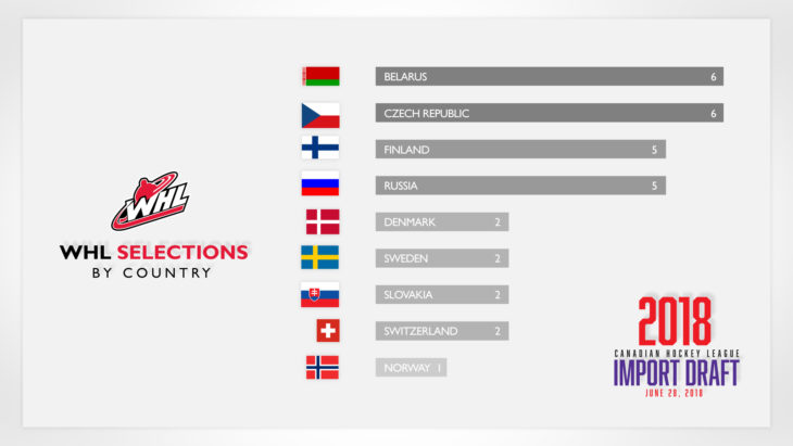2018-Import-Draft-Selections-by-Country