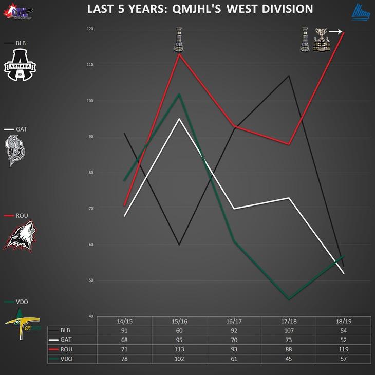 graph_q_west