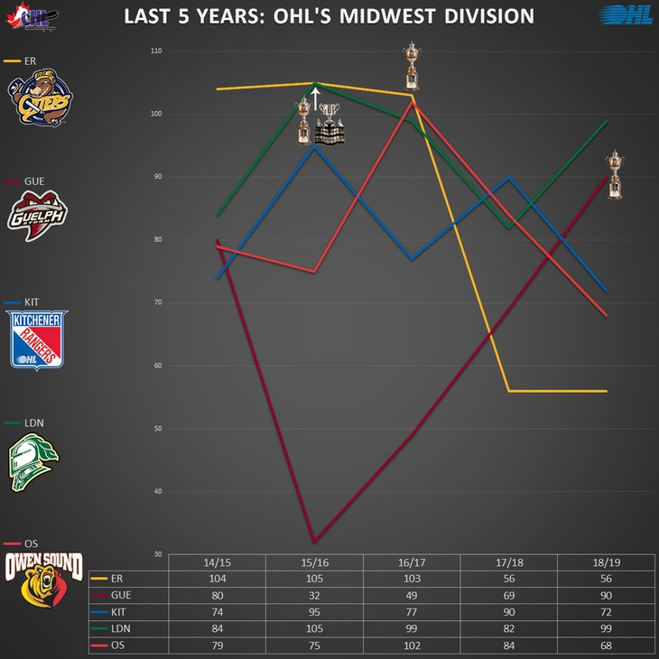 graph_ohl_midwest