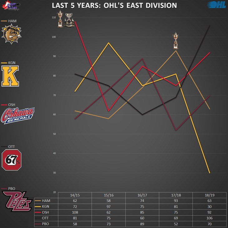 graph_ohl_east