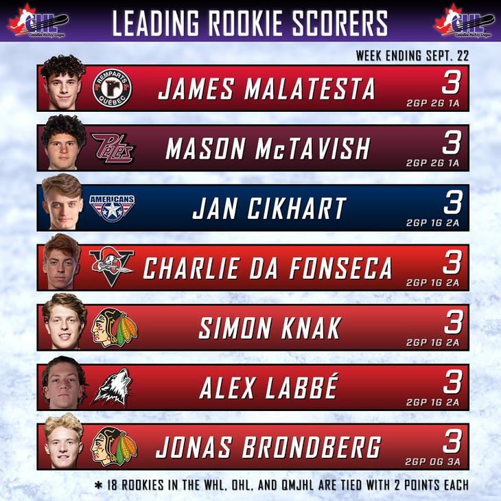 rookies chart