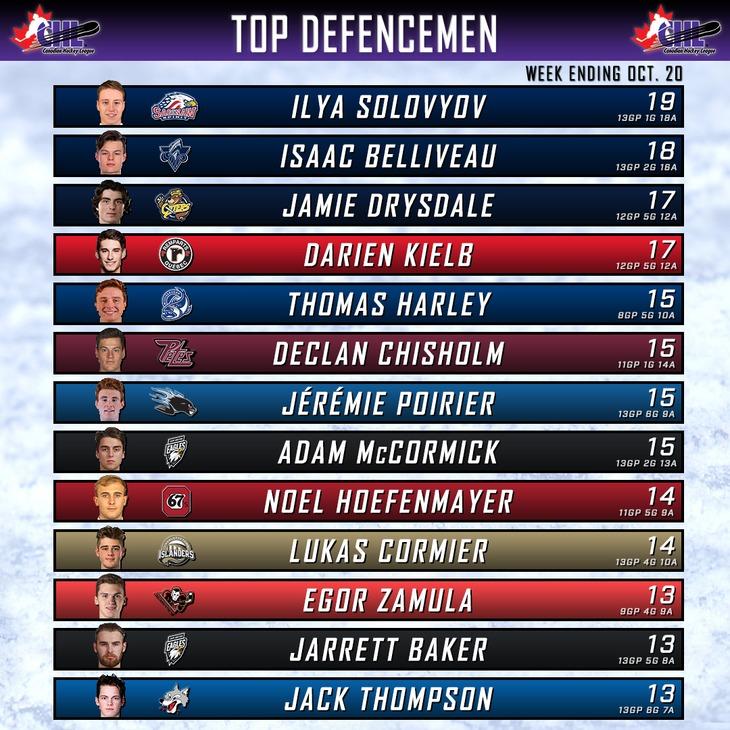 top defencemen chart