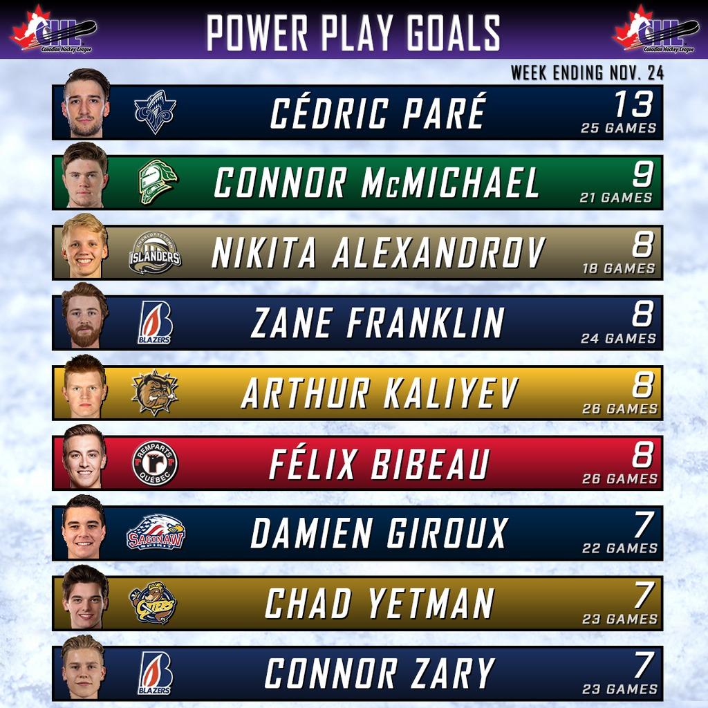 pp goals chart
