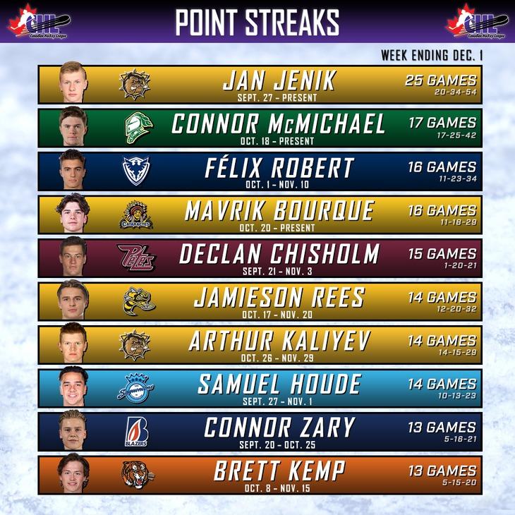 streaks chart