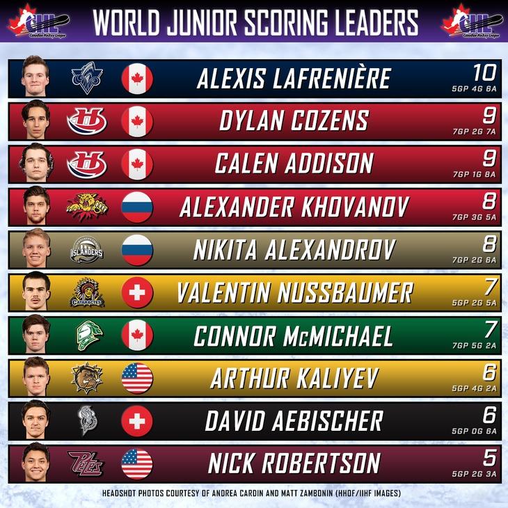 wj scoring leaders chart