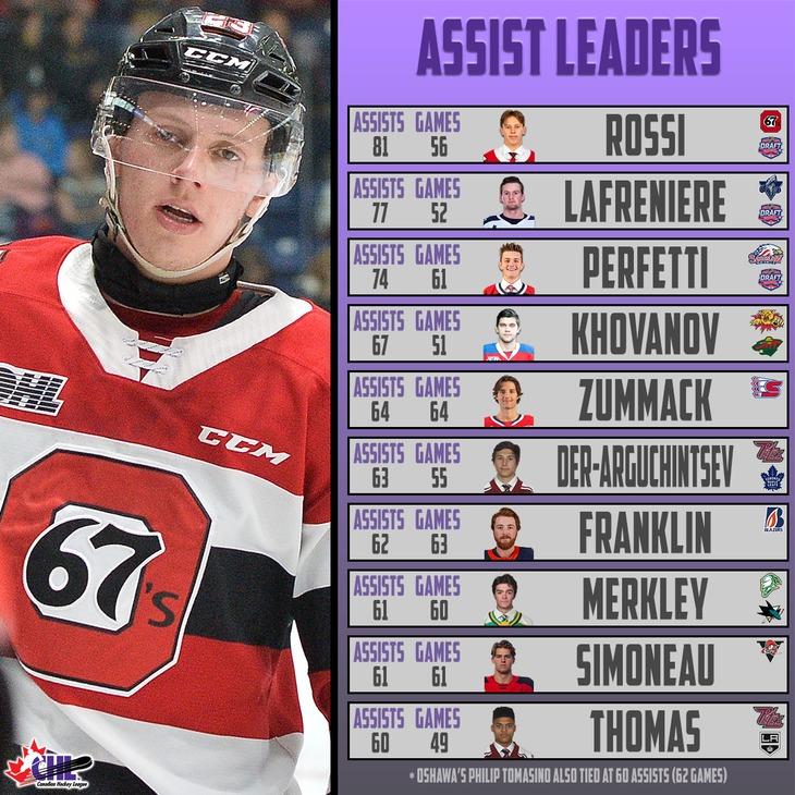 stats1-assists