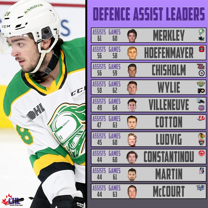 defence-assists