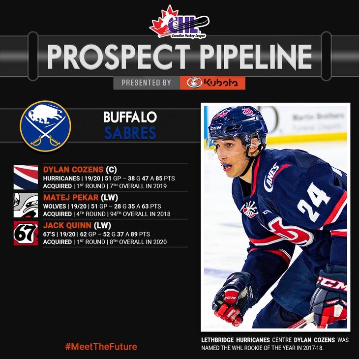 buf-prospect-pipeline