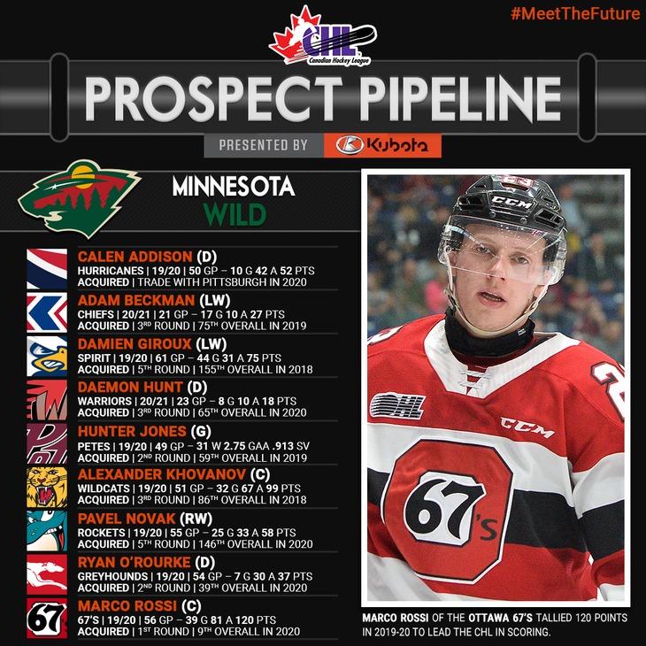 min-prospect-pipeline