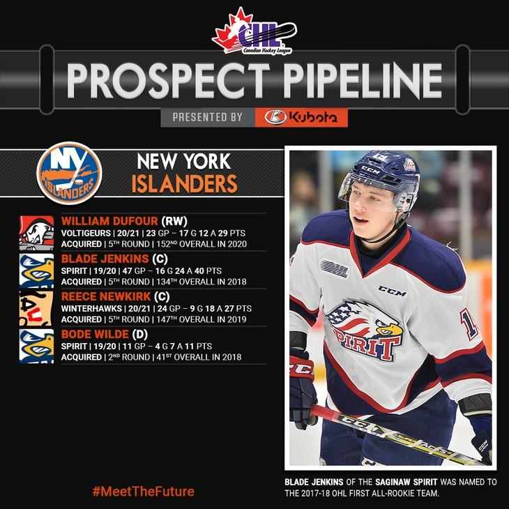 nyi-prospect-pipeline